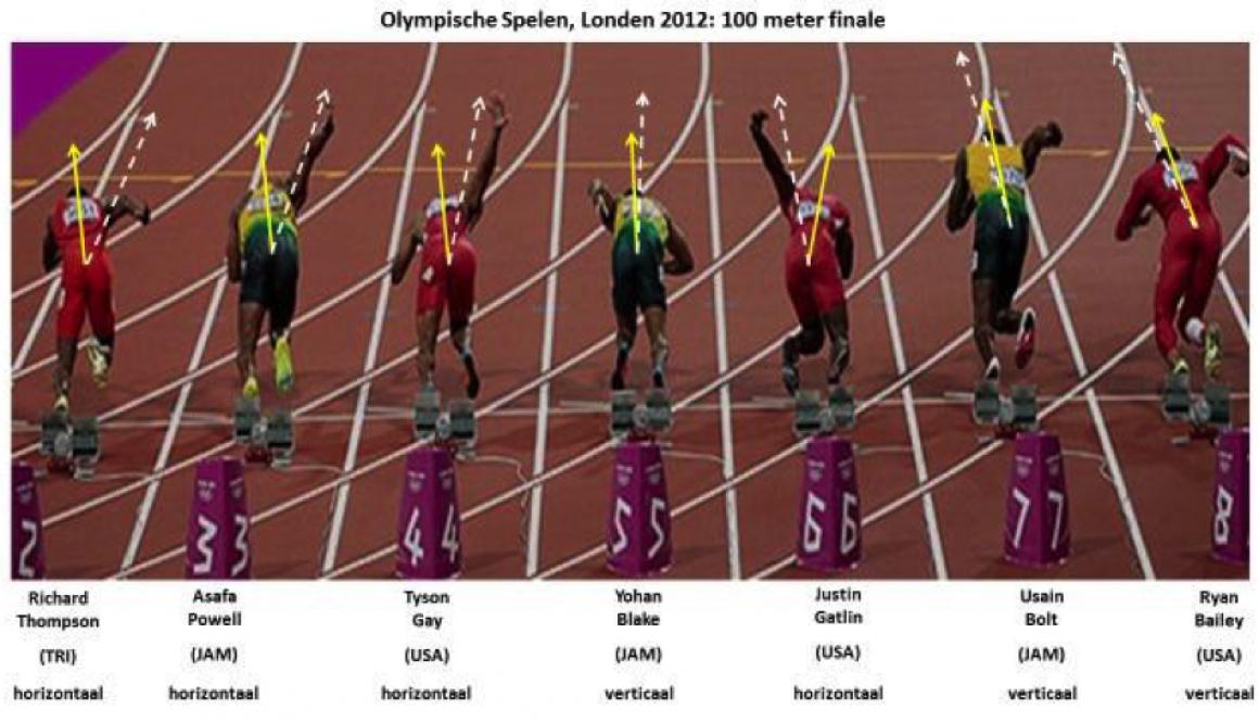 De start van de 100 meter sprint bekeken vanuit ActionType verschillen
